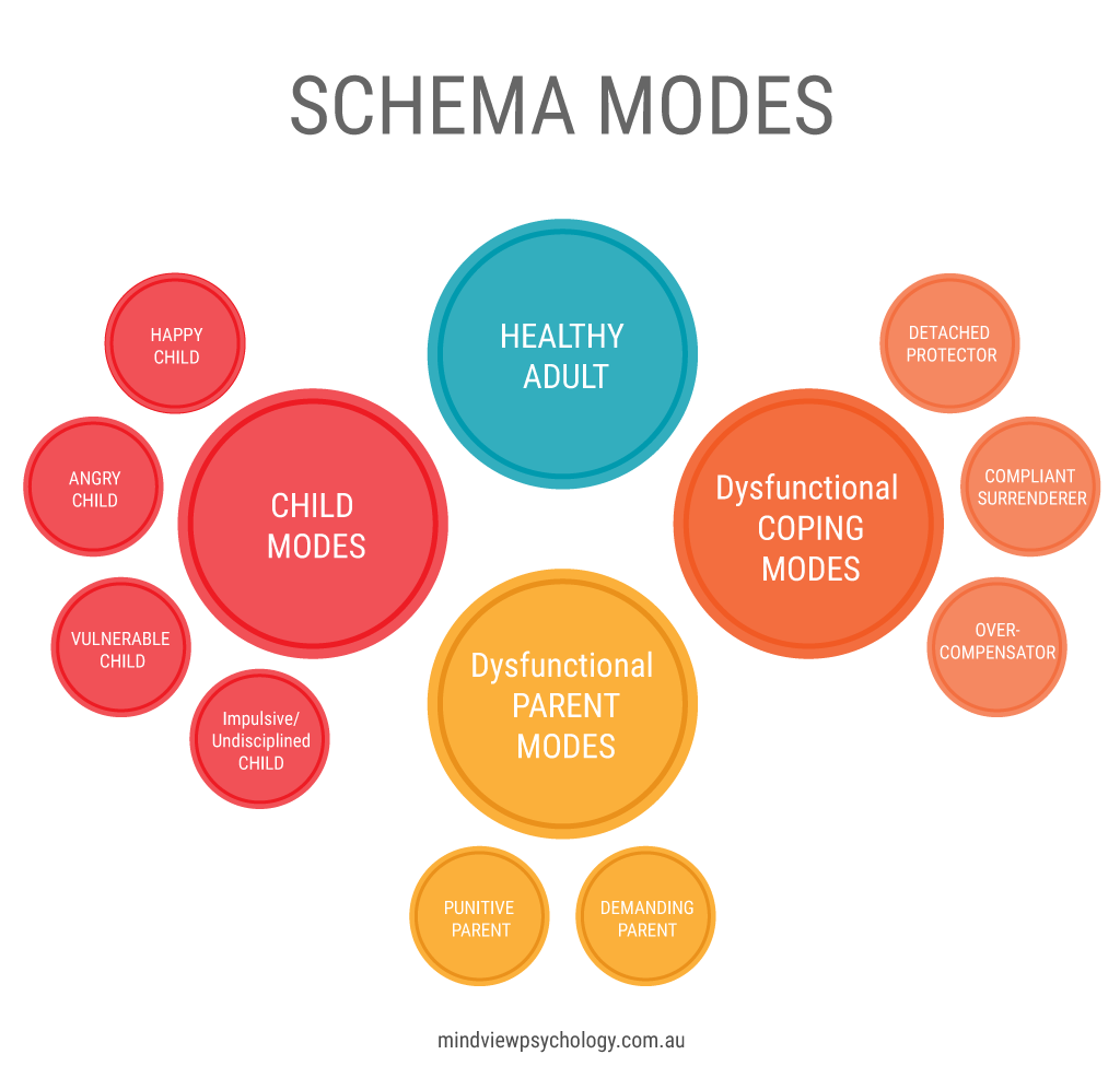 Schema Therapy Melbourne - Schema Modes: Child modes - Vulnerable Child, Angry Child, Impulsive/Undisciplined Child, Happy Child. Dysfunctional Coping modes - Compliant Surrenderer, Detached Protector, Overcompensator. Dysfunctional Parent modes - Punitive Parent, Demanding Parent. Healthy Adult mode.